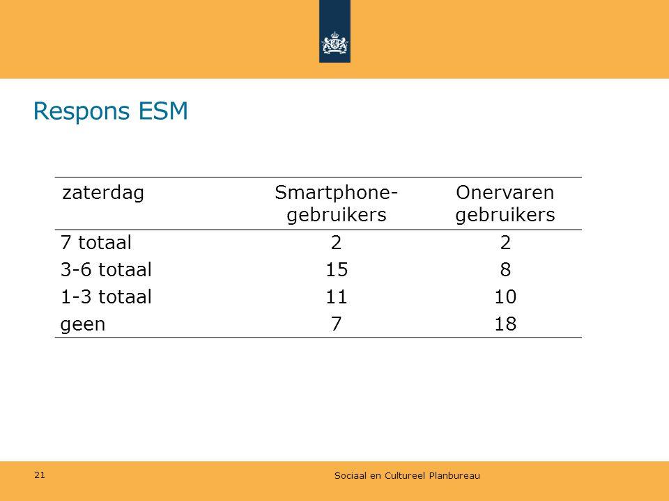 Smartphone-gebruikers