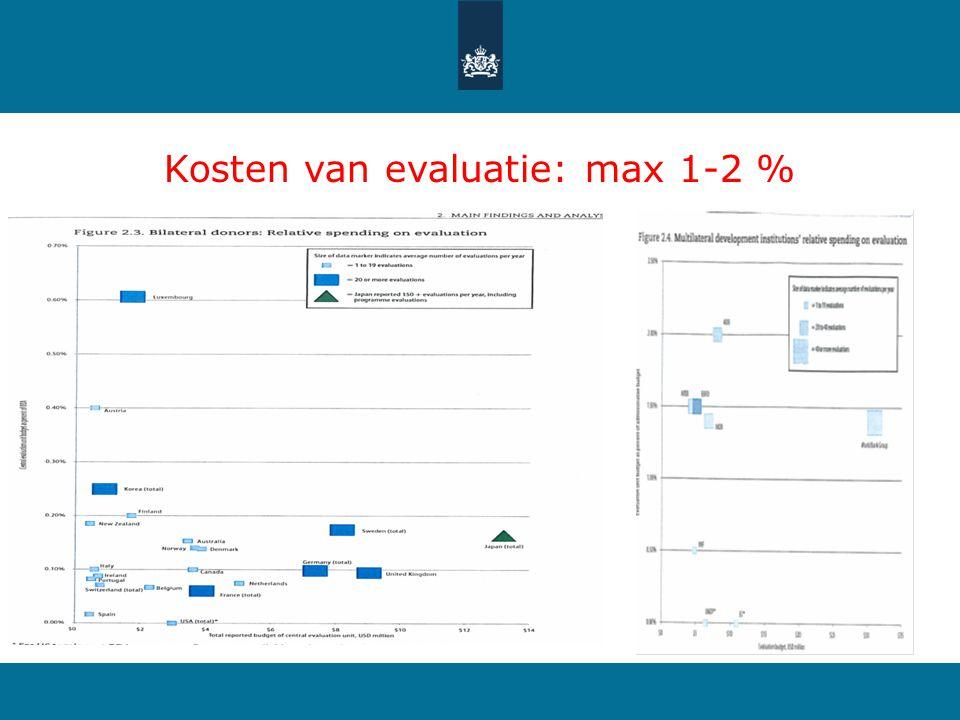 Kosten van evaluatie: max 1-2 %