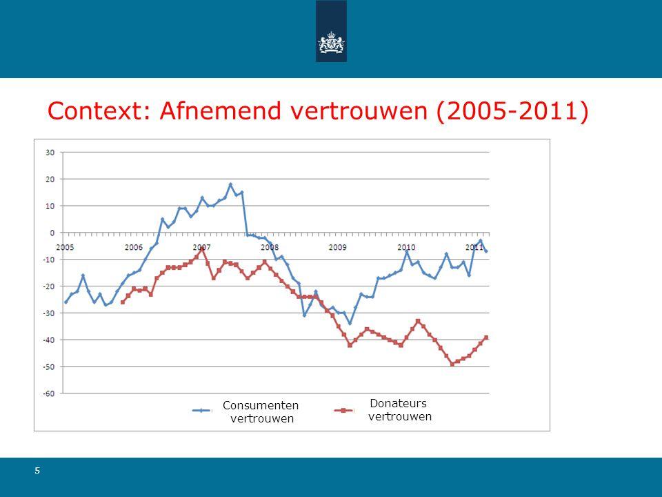Context: Afnemend vertrouwen (2005-2011)