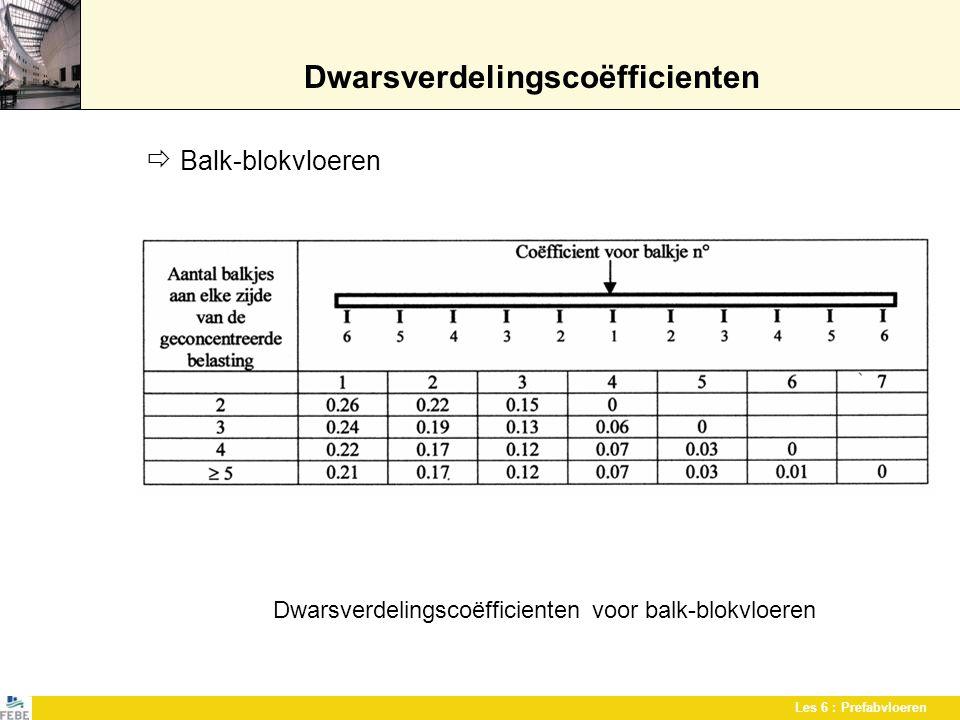 Dwarsverdelingscoëfficienten