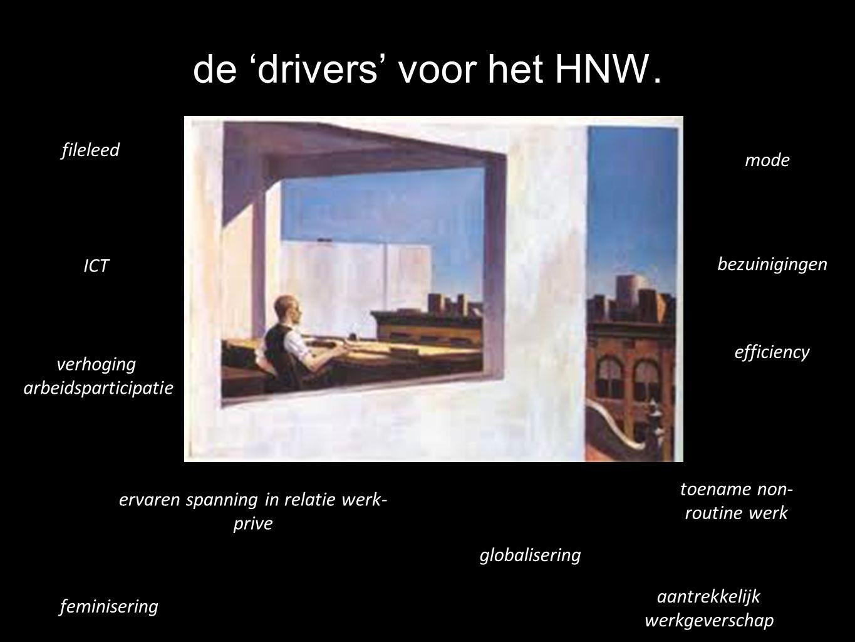 de 'drivers' voor het HNW.