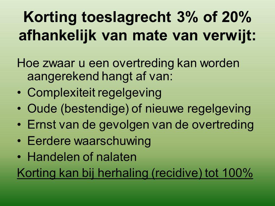 Korting toeslagrecht 3% of 20% afhankelijk van mate van verwijt: