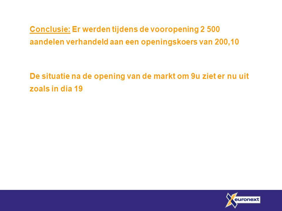 Conclusie: Er werden tijdens de vooropening 2 500 aandelen verhandeld aan een openingskoers van 200,10