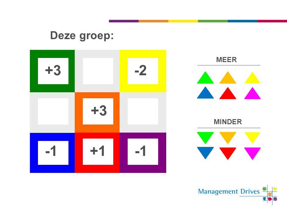 Deze groep: MEER +3 -2 +3 MINDER -1 +1 -1