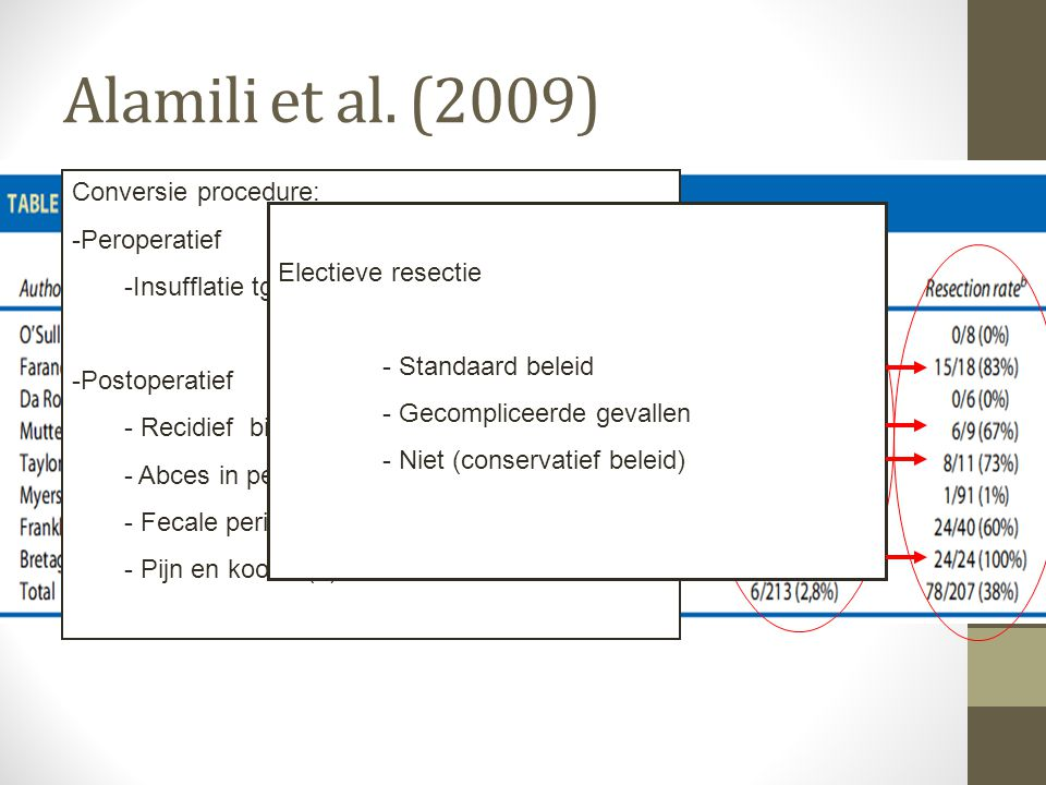 Alamili et al. (2009) Conversie procedure: Peroperatief