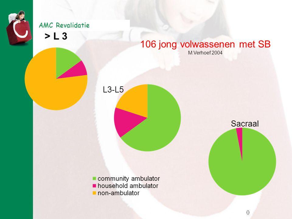 106 jong volwassenen met SB
