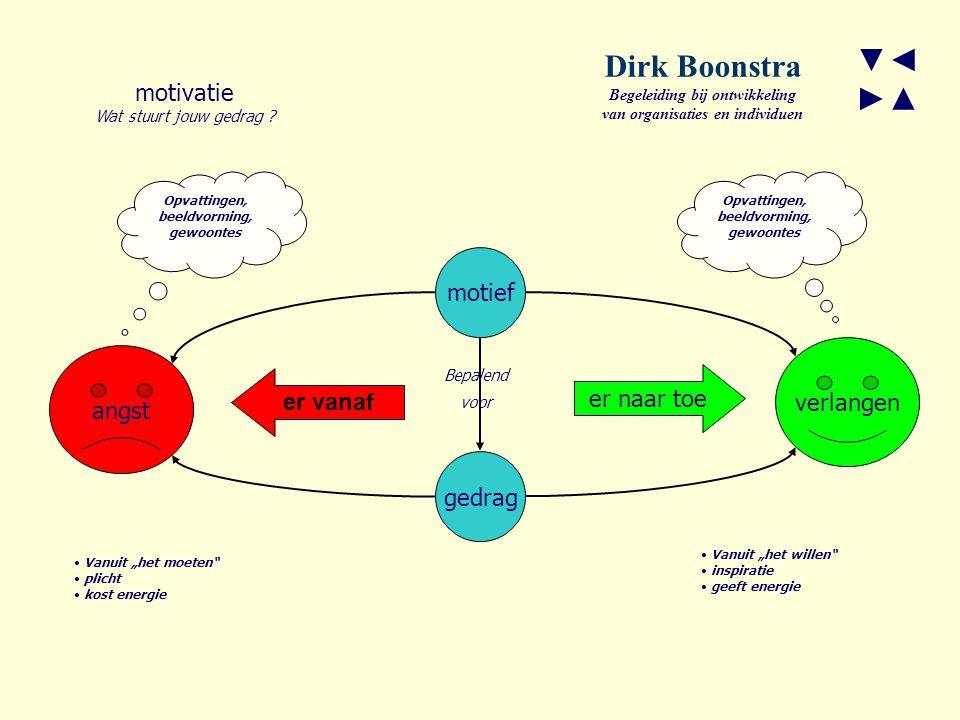 Dirk Boonstra ▼◄ ►▲ motivatie motief verlangen angst er naar toe