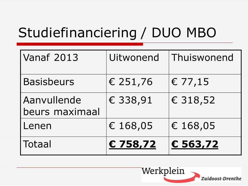 Studiefinanciering / DUO MBO