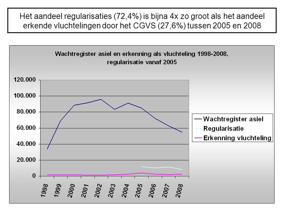 Het aandeel regularisaties (72,4%) is bijna 4x zo groot als het aandeel erkende vluchtelingen door het CGVS (27,6%) tussen 2005 en 2008