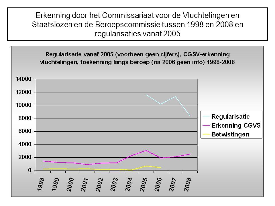 Erkenning door het Commissariaat voor de Vluchtelingen en Staatslozen en de Beroepscommissie tussen 1998 en 2008 en regularisaties vanaf 2005