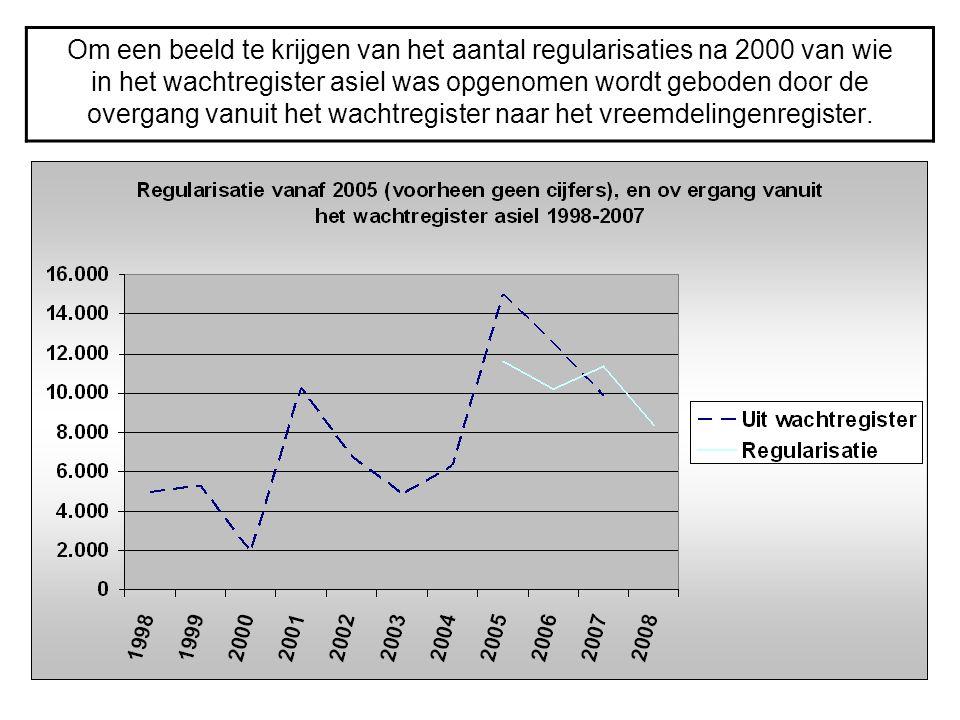 Om een beeld te krijgen van het aantal regularisaties na 2000 van wie in het wachtregister asiel was opgenomen wordt geboden door de overgang vanuit het wachtregister naar het vreemdelingenregister.
