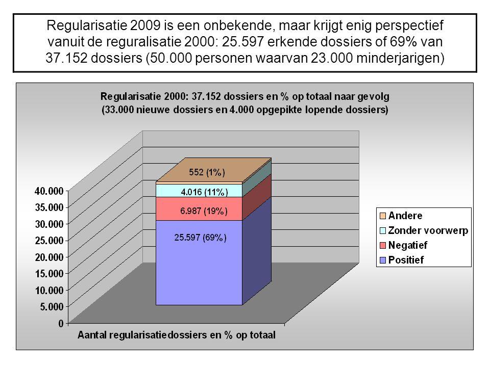 Regularisatie 2009 is een onbekende, maar krijgt enig perspectief vanuit de reguralisatie 2000: 25.597 erkende dossiers of 69% van 37.152 dossiers (50.000 personen waarvan 23.000 minderjarigen)