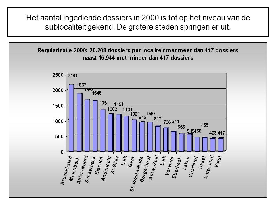 Het aantal ingediende dossiers in 2000 is tot op het niveau van de sublocaliteit gekend.