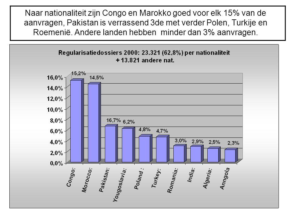 Naar nationaliteit zijn Congo en Marokko goed voor elk 15% van de aanvragen, Pakistan is verrassend 3de met verder Polen, Turkije en Roemenië.
