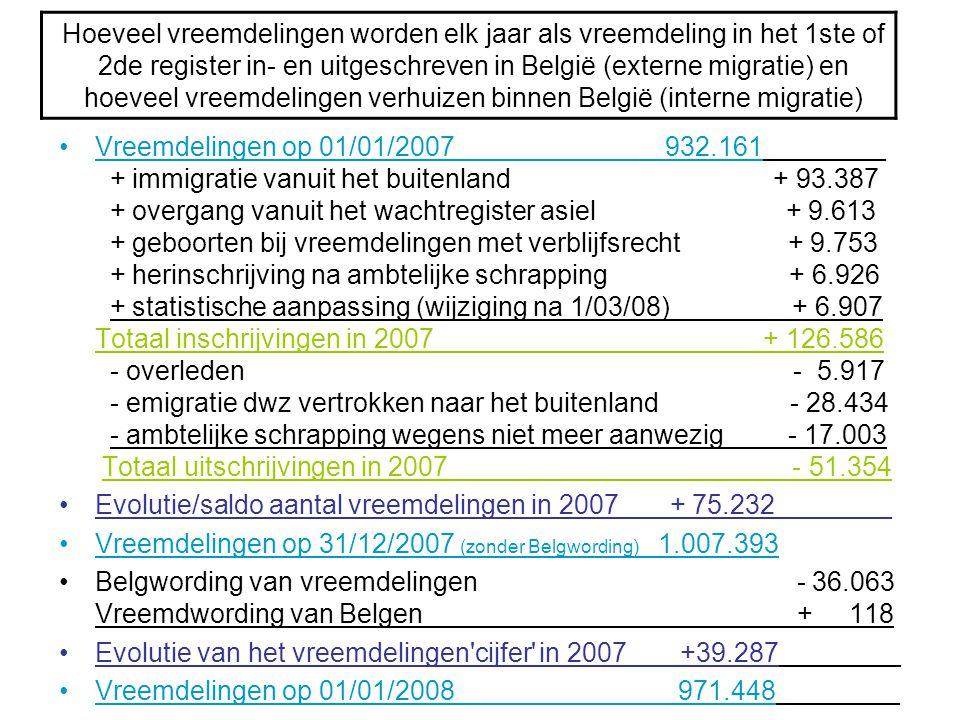 Hoeveel vreemdelingen worden elk jaar als vreemdeling in het 1ste of 2de register in- en uitgeschreven in België (externe migratie) en hoeveel vreemdelingen verhuizen binnen België (interne migratie)