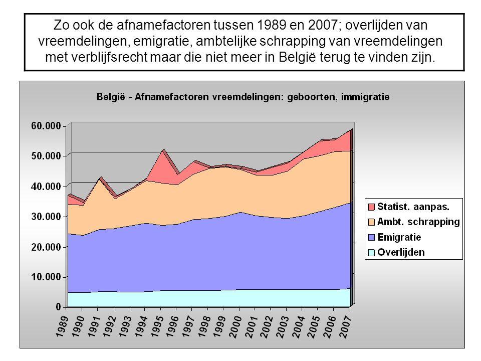 Zo ook de afnamefactoren tussen 1989 en 2007; overlijden van vreemdelingen, emigratie, ambtelijke schrapping van vreemdelingen met verblijfsrecht maar die niet meer in België terug te vinden zijn.