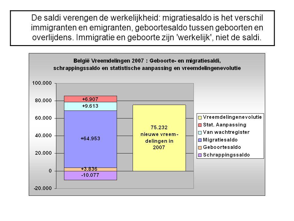 De saldi verengen de werkelijkheid: migratiesaldo is het verschil immigranten en emigranten, geboortesaldo tussen geboorten en overlijdens.
