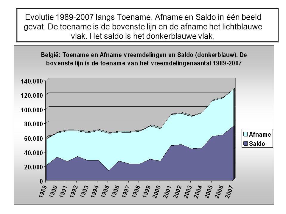 Evolutie 1989-2007 langs Toename, Afname en Saldo in één beeld gevat