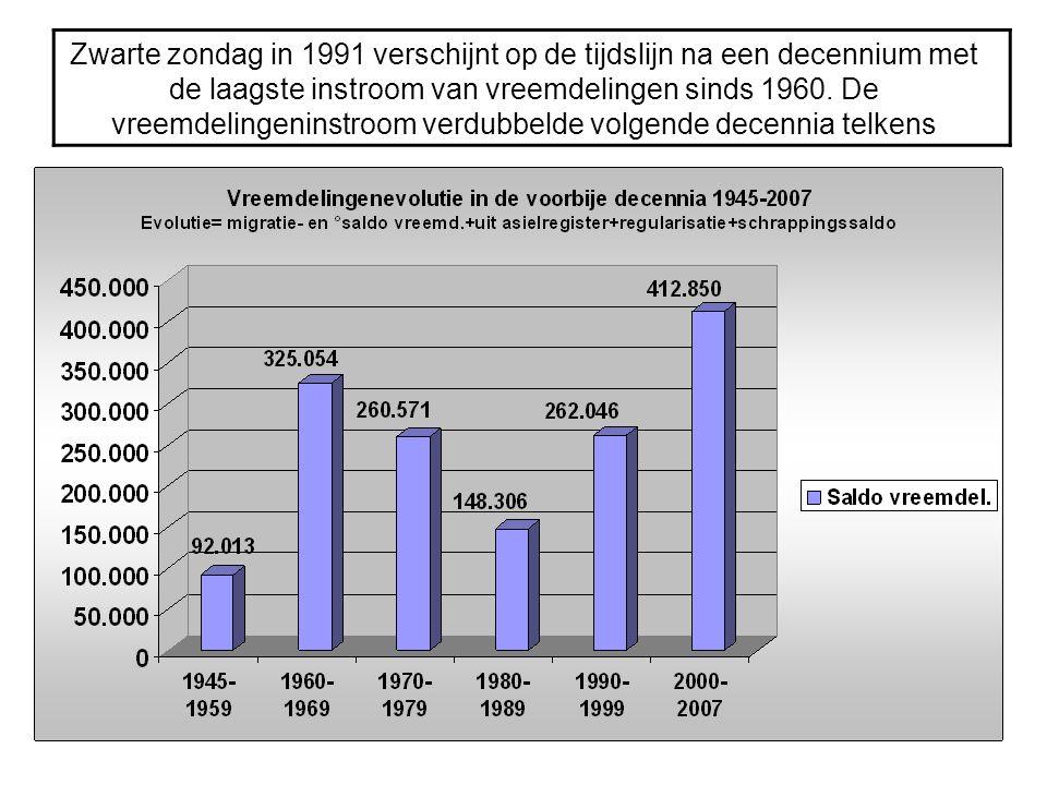 Zwarte zondag in 1991 verschijnt op de tijdslijn na een decennium met de laagste instroom van vreemdelingen sinds 1960.
