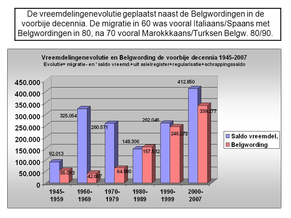 De vreemdelingenevolutie geplaatst naast de Belgwordingen in de voorbije decennia.