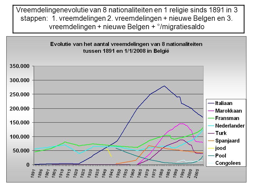 Vreemdelingenevolutie van 8 nationaliteiten en 1 religie sinds 1891 in 3 stappen: 1.