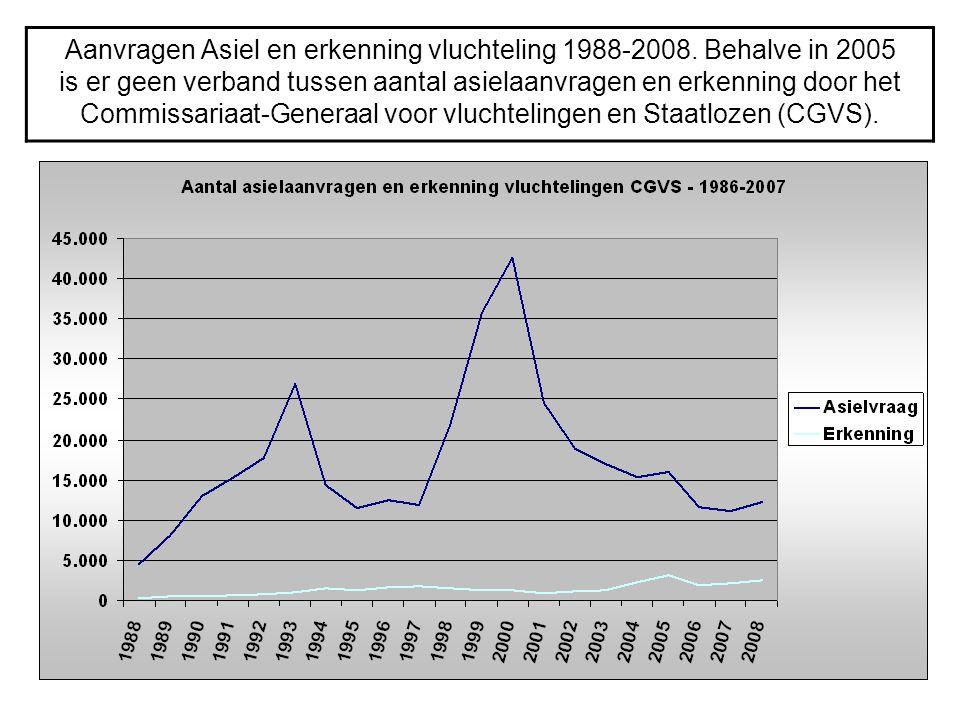 Aanvragen Asiel en erkenning vluchteling 1988-2008