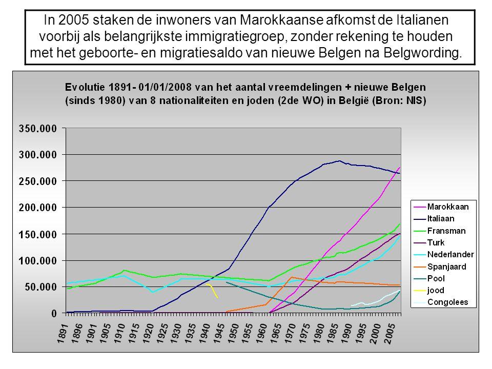 In 2005 staken de inwoners van Marokkaanse afkomst de Italianen voorbij als belangrijkste immigratiegroep, zonder rekening te houden met het geboorte- en migratiesaldo van nieuwe Belgen na Belgwording.