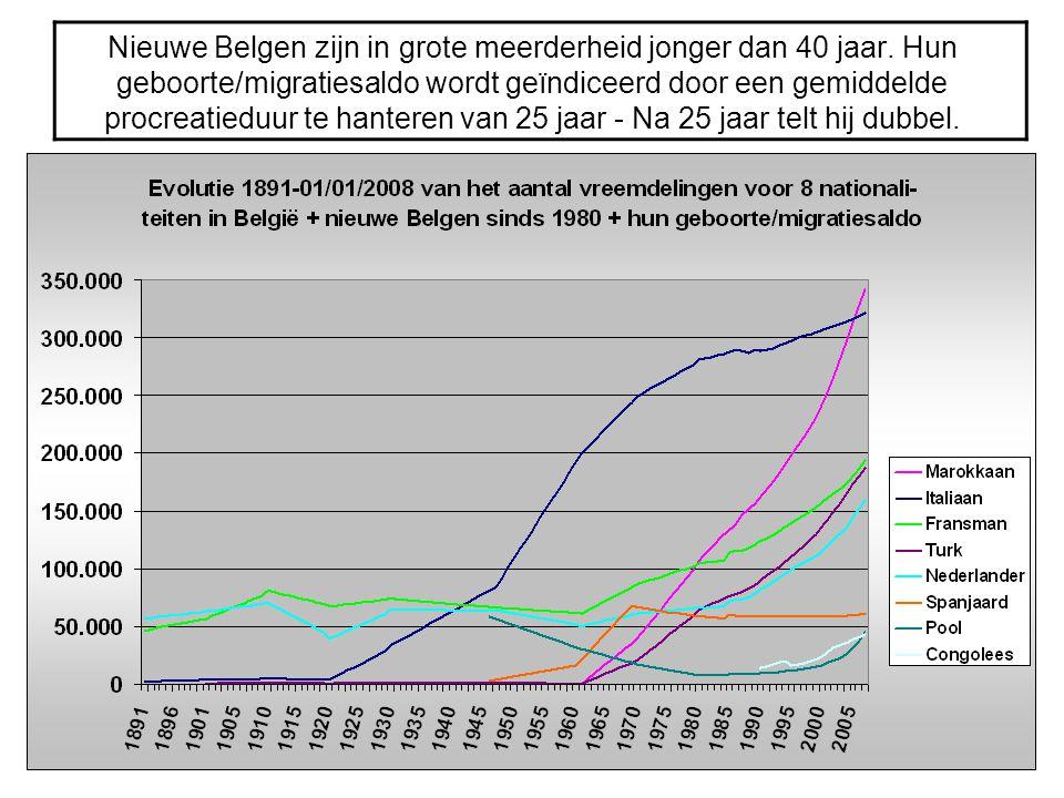 Nieuwe Belgen zijn in grote meerderheid jonger dan 40 jaar
