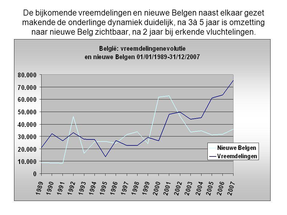 De bijkomende vreemdelingen en nieuwe Belgen naast elkaar gezet makende de onderlinge dynamiek duidelijk, na 3à 5 jaar is omzetting naar nieuwe Belg zichtbaar, na 2 jaar bij erkende vluchtelingen.