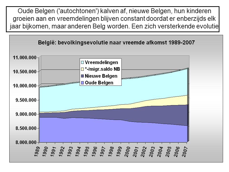 Oude Belgen ( autochtonen ) kalven af, nieuwe Belgen, hun kinderen groeien aan en vreemdelingen blijven constant doordat er enberzijds elk jaar bijkomen, maar anderen Belg worden.