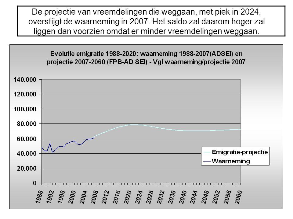 De projectie van vreemdelingen die weggaan, met piek in 2024, overstijgt de waarneming in 2007.