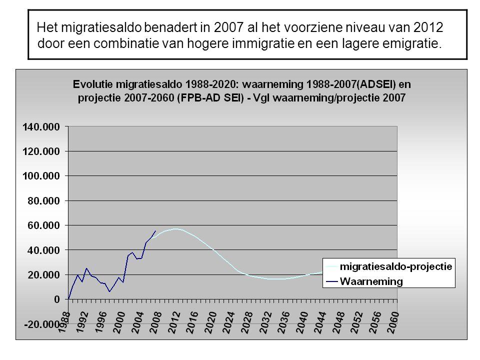 Het migratiesaldo benadert in 2007 al het voorziene niveau van 2012 door een combinatie van hogere immigratie en een lagere emigratie.