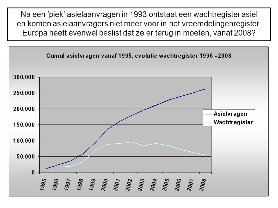 Na een piek asielaanvragen in 1993 ontstaat een wachtregister asiel en komen asielaanvragers niet meer voor in het vreemdelingenregister.