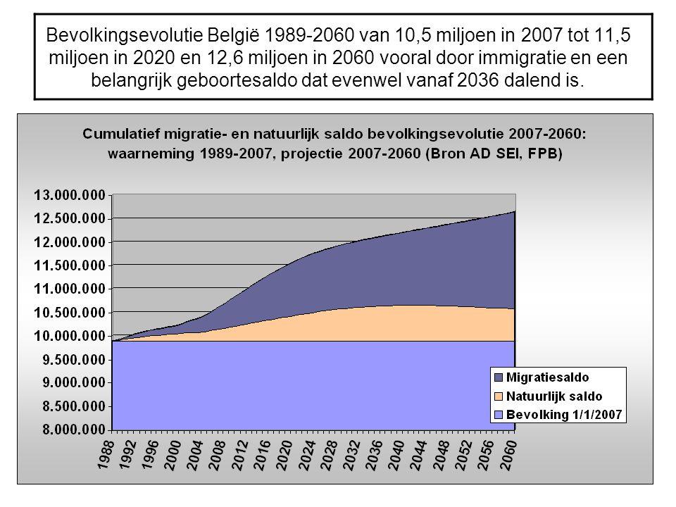 Bevolkingsevolutie België 1989-2060 van 10,5 miljoen in 2007 tot 11,5 miljoen in 2020 en 12,6 miljoen in 2060 vooral door immigratie en een belangrijk geboortesaldo dat evenwel vanaf 2036 dalend is.