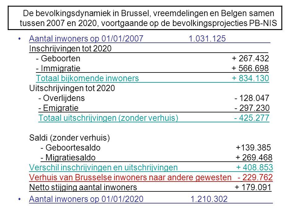 De bevolkingsdynamiek in Brussel, vreemdelingen en Belgen samen tussen 2007 en 2020, voortgaande op de bevolkingsprojecties PB-NIS