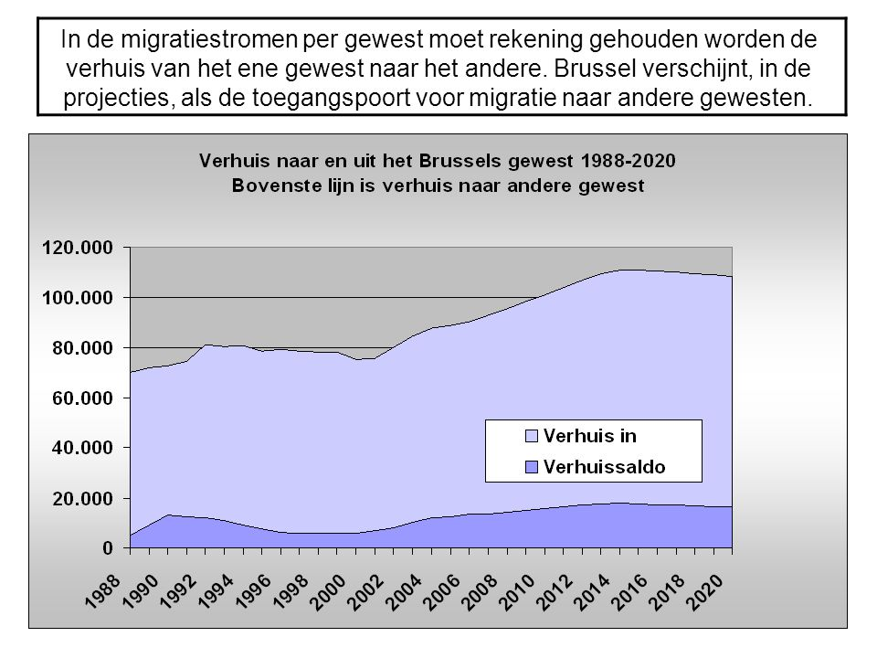 In de migratiestromen per gewest moet rekening gehouden worden de verhuis van het ene gewest naar het andere.
