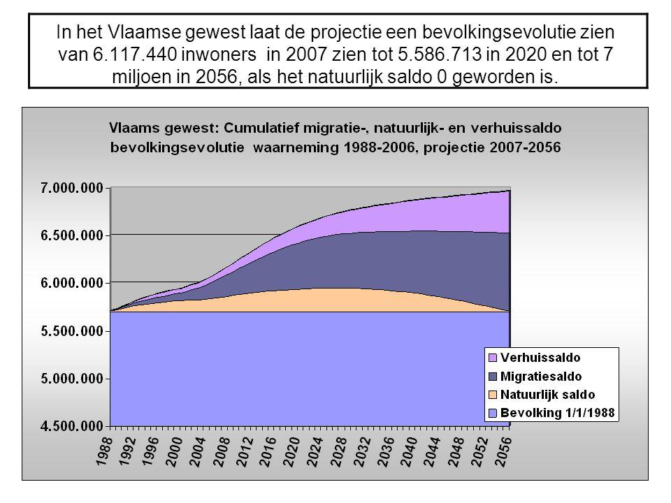In het Vlaamse gewest laat de projectie een bevolkingsevolutie zien van 6.117.440 inwoners in 2007 zien tot 5.586.713 in 2020 en tot 7 miljoen in 2056, als het natuurlijk saldo 0 geworden is.