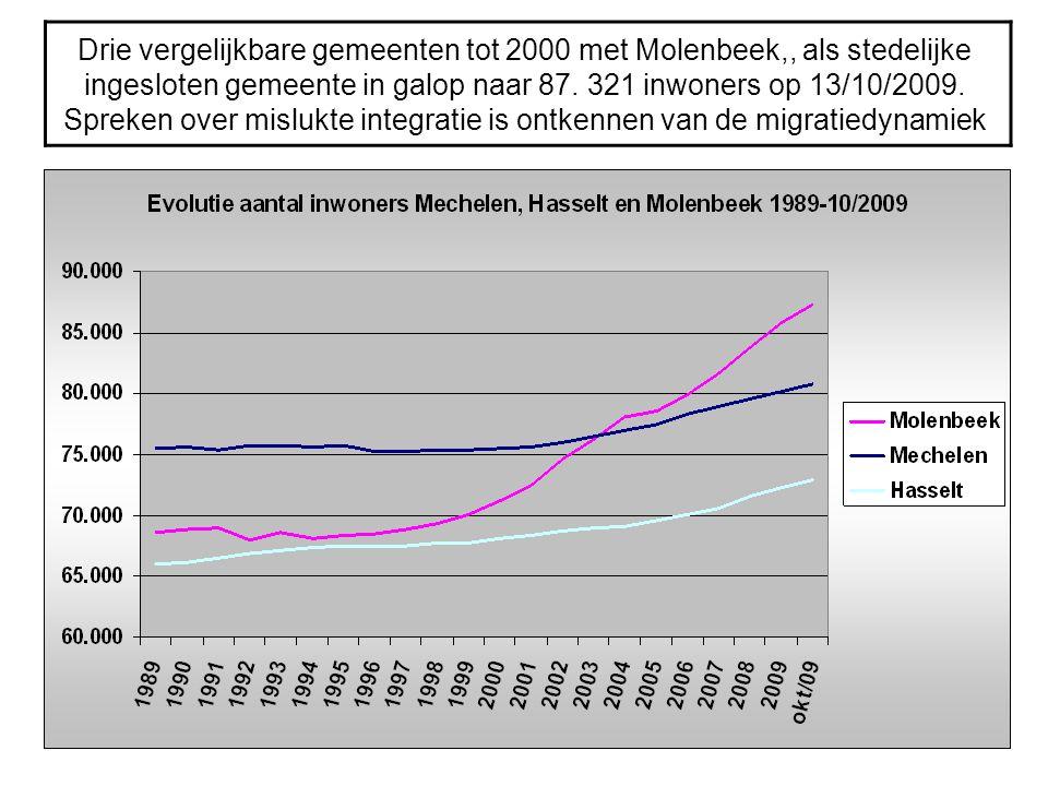 Drie vergelijkbare gemeenten tot 2000 met Molenbeek,, als stedelijke ingesloten gemeente in galop naar 87.