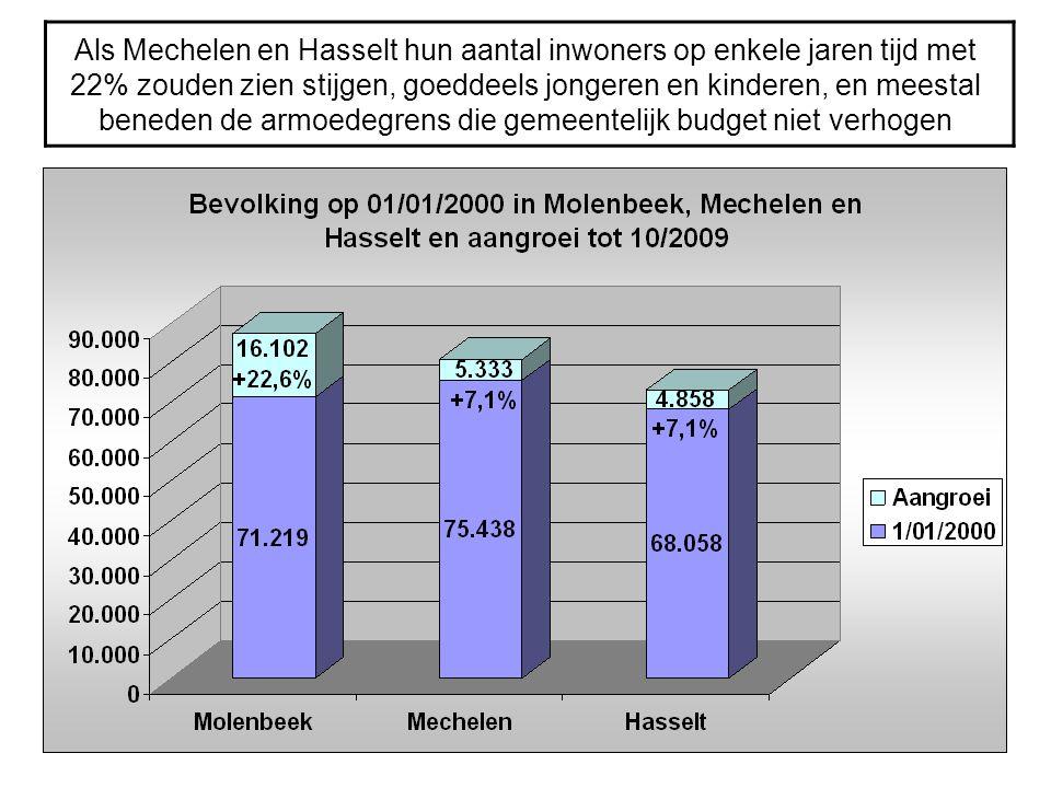 Als Mechelen en Hasselt hun aantal inwoners op enkele jaren tijd met 22% zouden zien stijgen, goeddeels jongeren en kinderen, en meestal beneden de armoedegrens die gemeentelijk budget niet verhogen