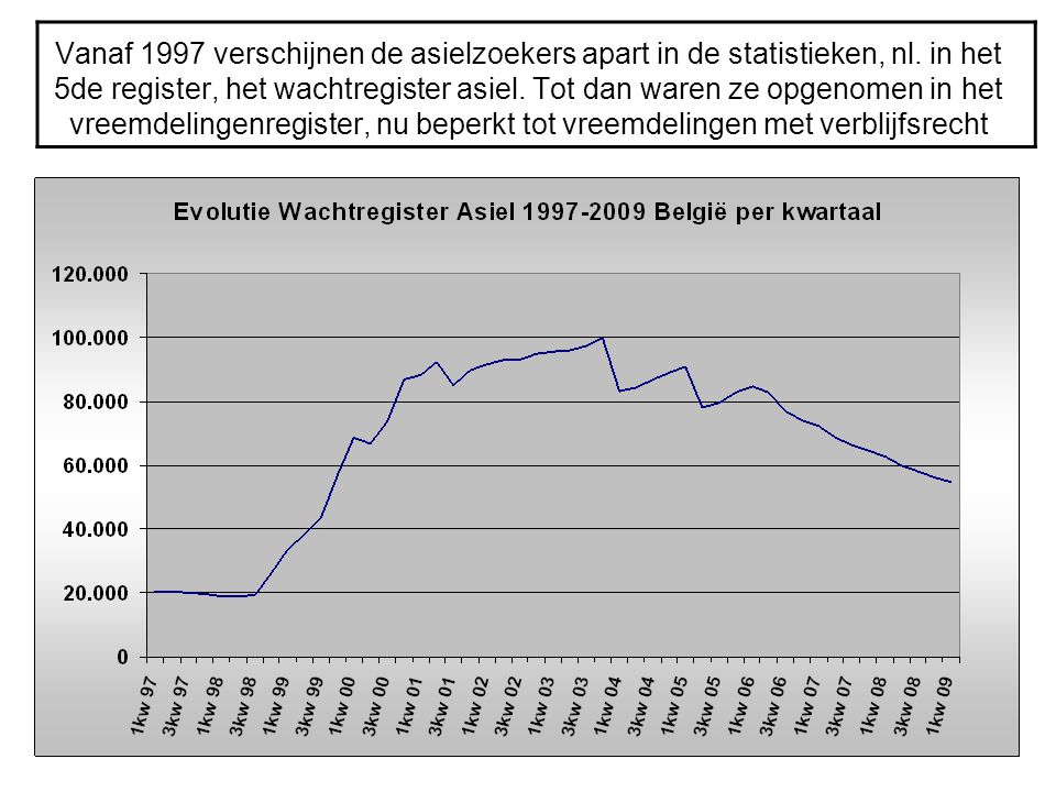 Vanaf 1997 verschijnen de asielzoekers apart in de statistieken, nl