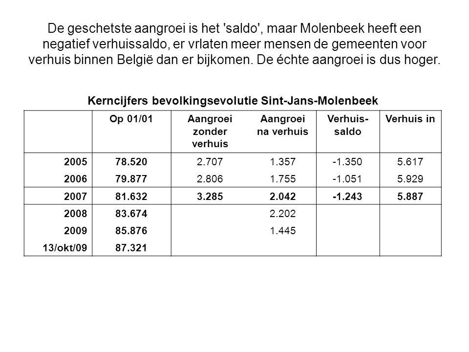De geschetste aangroei is het saldo , maar Molenbeek heeft een negatief verhuissaldo, er vrlaten meer mensen de gemeenten voor verhuis binnen België dan er bijkomen. De échte aangroei is dus hoger.