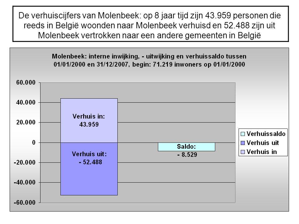 De verhuiscijfers van Molenbeek: op 8 jaar tijd zijn 43