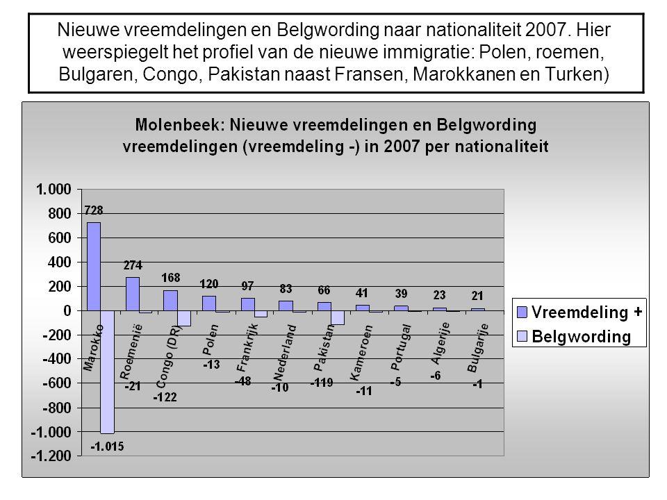 Nieuwe vreemdelingen en Belgwording naar nationaliteit 2007