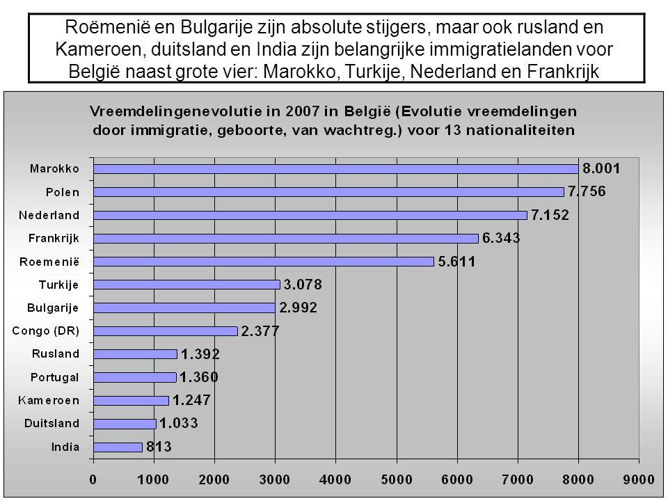 Roëmenië en Bulgarije zijn absolute stijgers, maar ook rusland en Kameroen, duitsland en India zijn belangrijke immigratielanden voor België naast grote vier: Marokko, Turkije, Nederland en Frankrijk