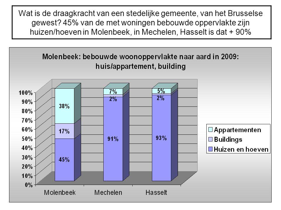 Wat is de draagkracht van een stedelijke gemeente, van het Brusselse gewest.