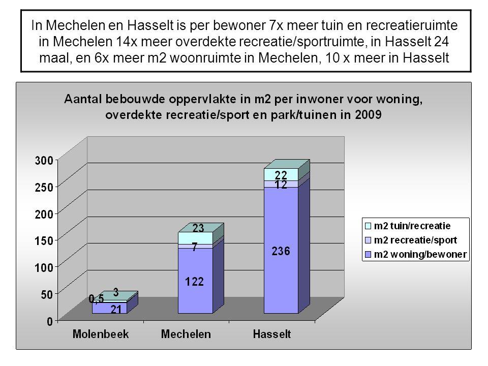 In Mechelen en Hasselt is per bewoner 7x meer tuin en recreatieruimte in Mechelen 14x meer overdekte recreatie/sportruimte, in Hasselt 24 maal, en 6x meer m2 woonruimte in Mechelen, 10 x meer in Hasselt