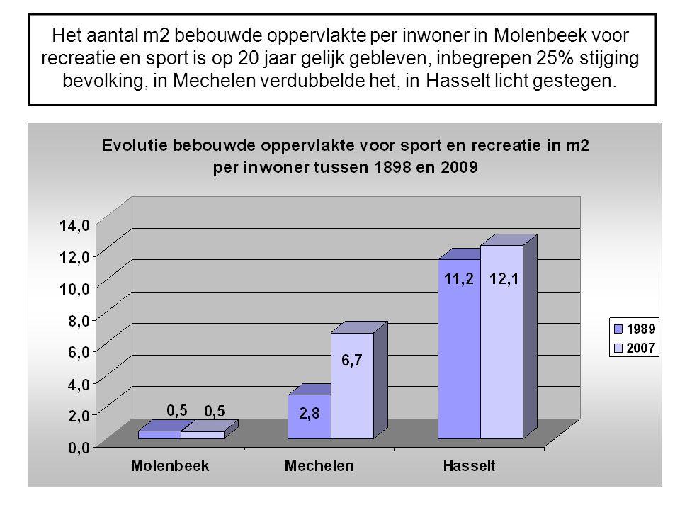Het aantal m2 bebouwde oppervlakte per inwoner in Molenbeek voor recreatie en sport is op 20 jaar gelijk gebleven, inbegrepen 25% stijging bevolking, in Mechelen verdubbelde het, in Hasselt licht gestegen.