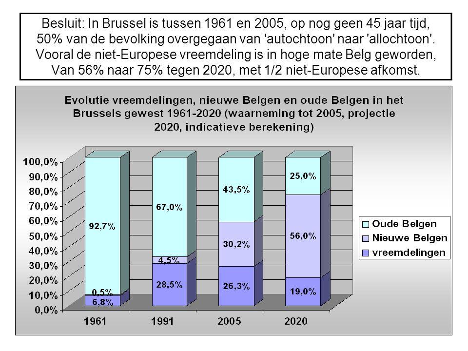 Besluit: In Brussel is tussen 1961 en 2005, op nog geen 45 jaar tijd, 50% van de bevolking overgegaan van autochtoon naar allochtoon .