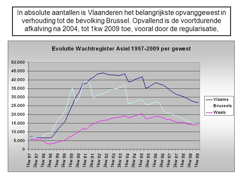 In absolute aantallen is Vlaanderen het belangrijkste opvanggewest in verhouding tot de bevolking Brussel.
