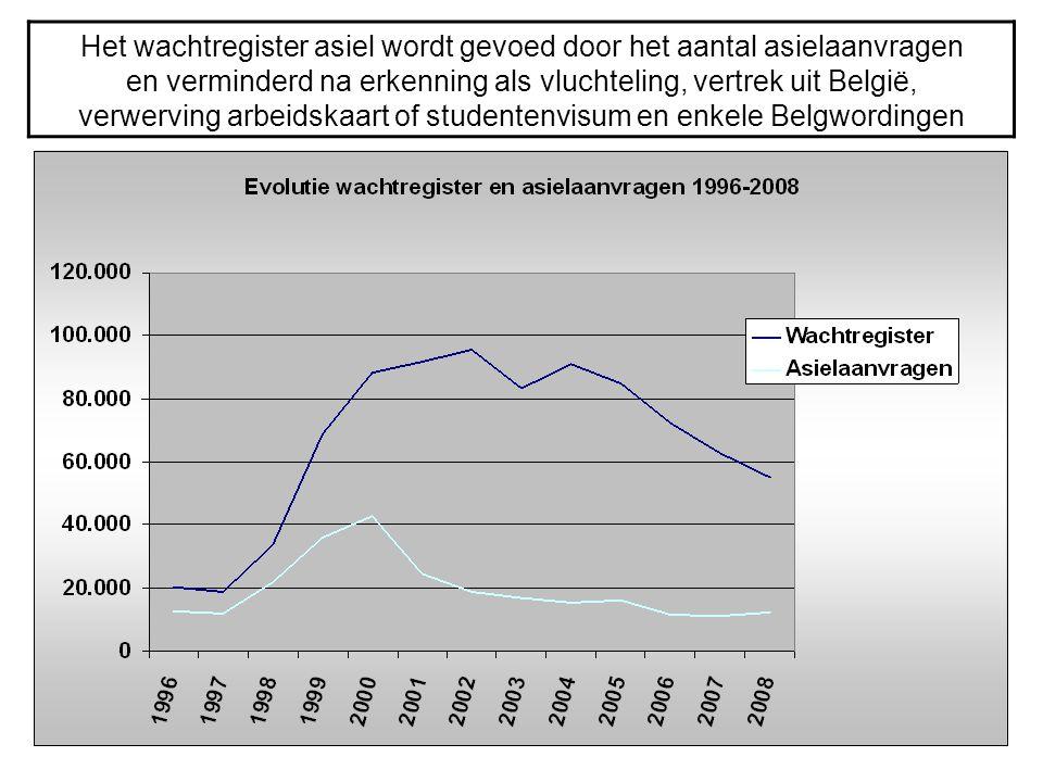 Het wachtregister asiel wordt gevoed door het aantal asielaanvragen en verminderd na erkenning als vluchteling, vertrek uit België, verwerving arbeidskaart of studentenvisum en enkele Belgwordingen